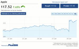 Cena akcií Apple