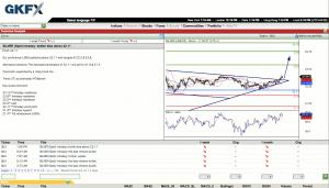 Trading Central od GKFX