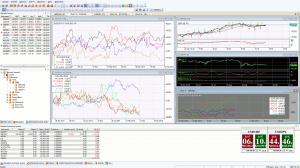 Možnosti zobrazování trhů v NetTradeX