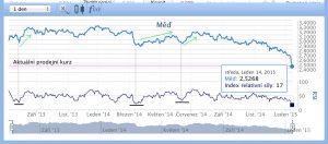 Vývoj ceny mědi a aplikace RSI