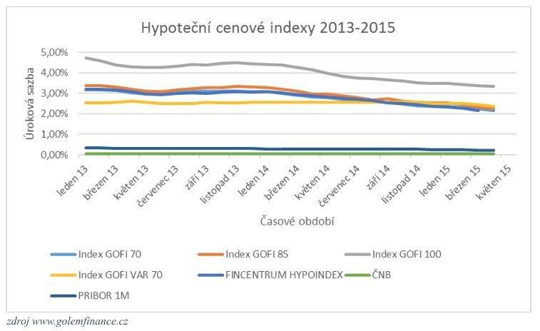 Hypotečné cenové indexy 2013 - 2015