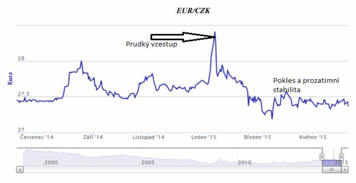 Graf kurzu Eura na koruny