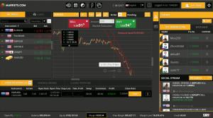 Obchodní prostředí Sirix Webtrader od Markets.com