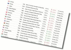 Nejvýše úročené měny