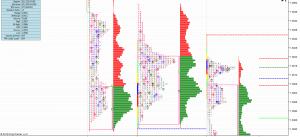Ukázka grafu Market Profile