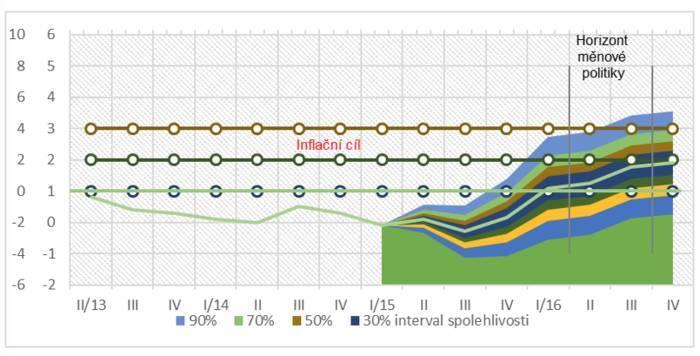 Graf vývoje inflace české koruny