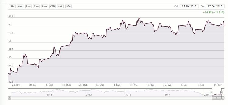 Graf ropy WTI