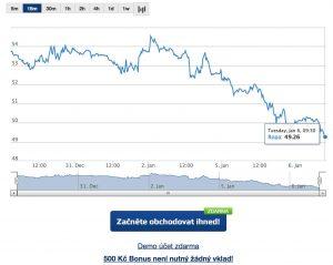 Cena ropy poklesla pod psychologickou hranici 50 USD za barel
