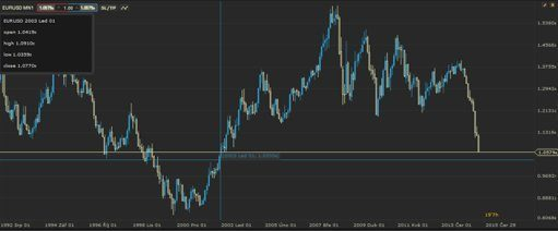 Kurz dolaru vůči euru